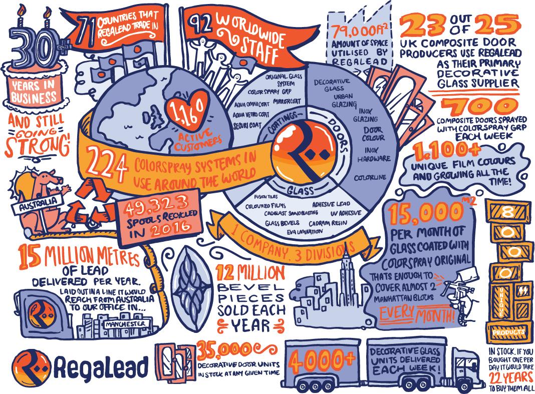 RegaLead infographic